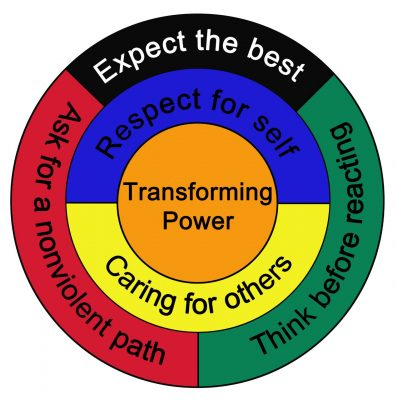 Expect the best | Respect for self | Transforming Power | Caring for others | Ask for a nonviolent path | Think before reacting